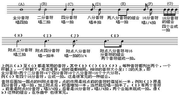五线谱如何表示音乐中每个音的长短呢?