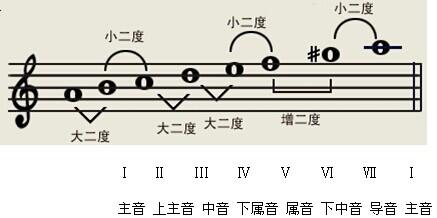 吉他音阶初学者的谱子